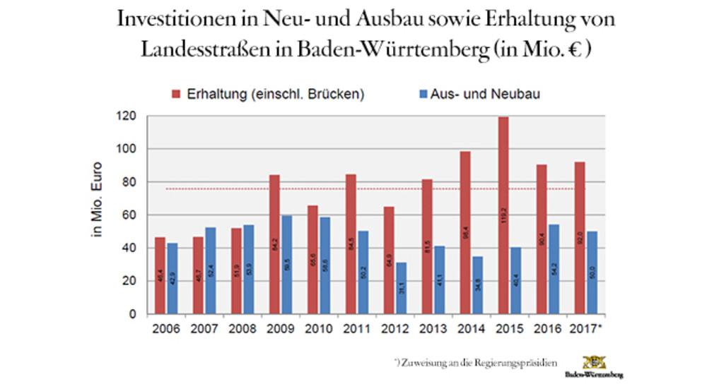 Strassenzustand Baden-Württemberg